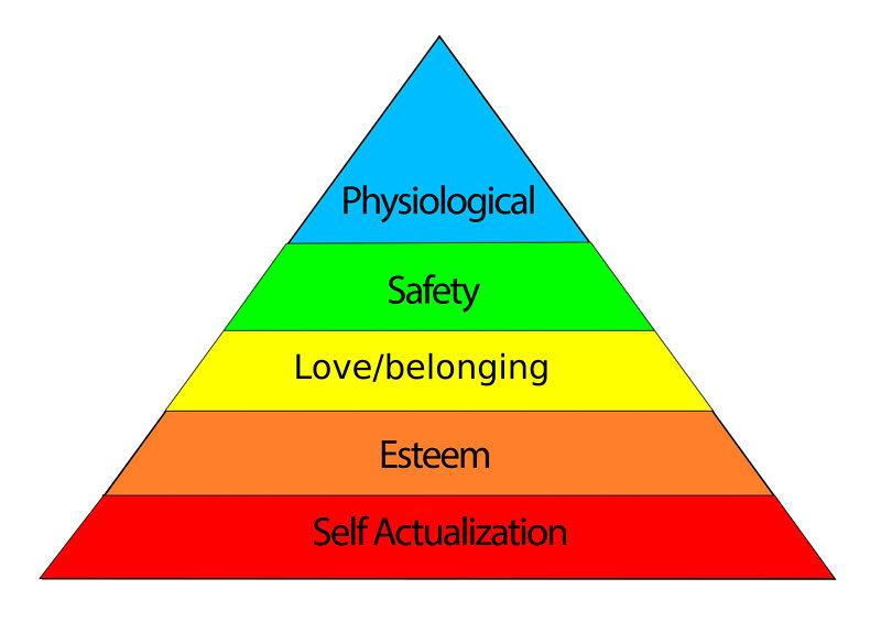 WestCoastSwing-Hierarchy-of-Needs.jpg
